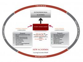 ModelNewAcademia